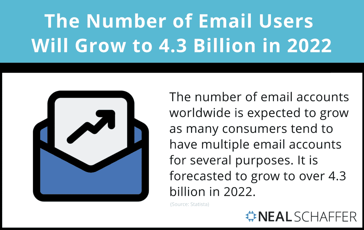 The number of email users is set to grow to 4.3 billion users in 2022.