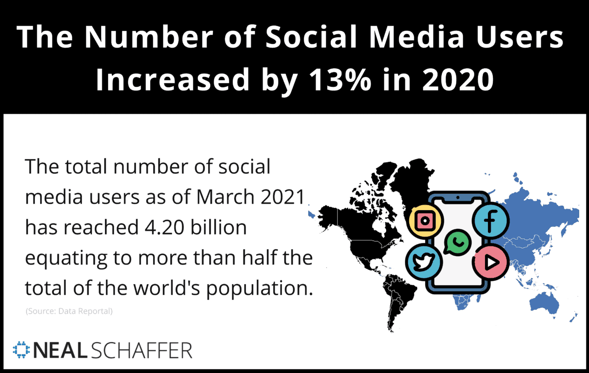 The number of social media users increased by 13% in 2020.
