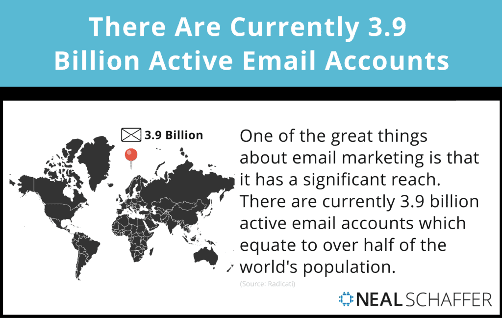 There are currently 3.9 Billion active email accounts.