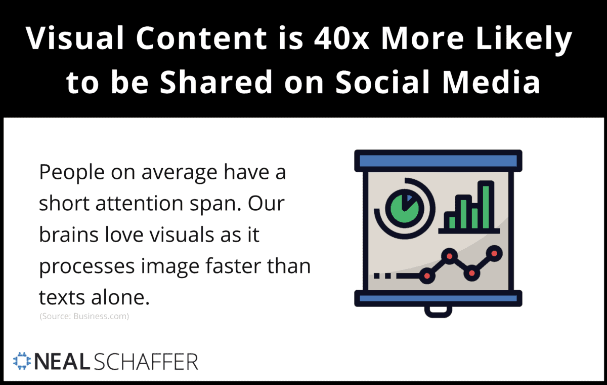 Visual content os 40x more likely to be shared on social media.