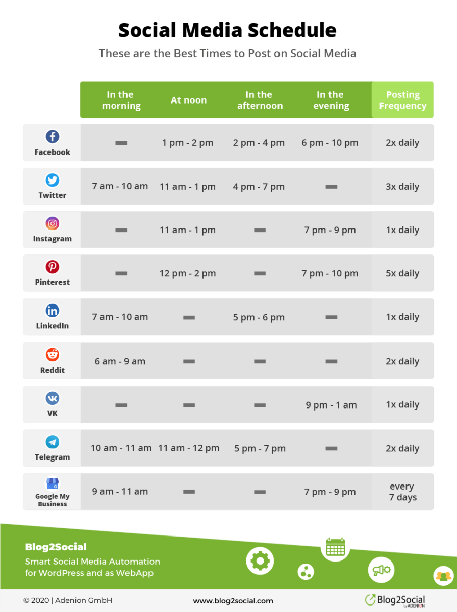 best times to post in social media