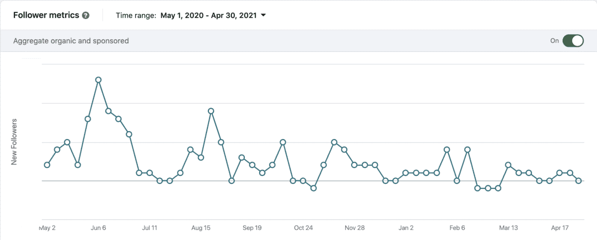 linkedin company page followers analytics