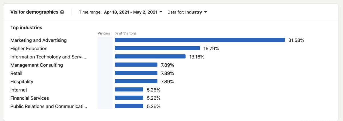 linkedin company page visitor demographics