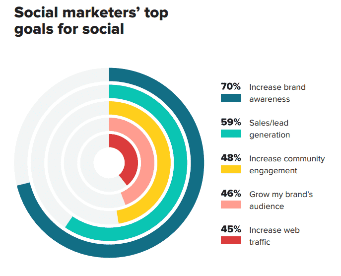 what goals do companies have for using social media?